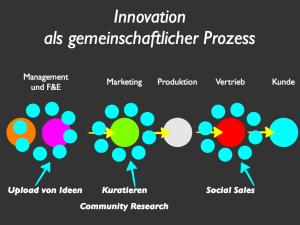 Innovation-Chart.002